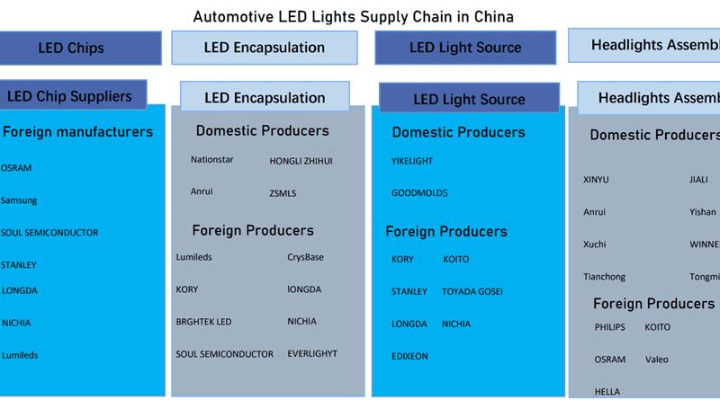 auto led light supply chain